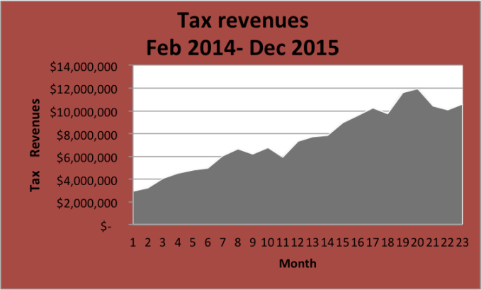 MED revenue Chart 2014-2016