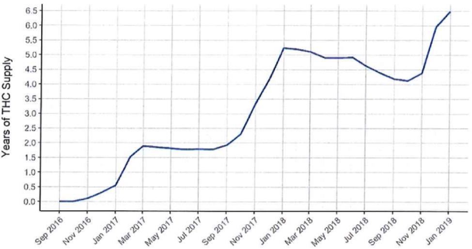 Oversupply chart